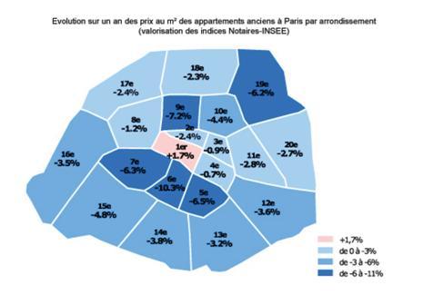 Evolution 2009 prix immobilier